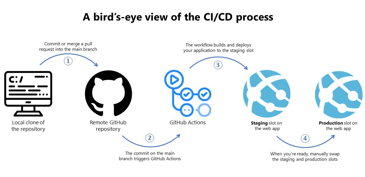 A bird's eye view of the CI/CD process