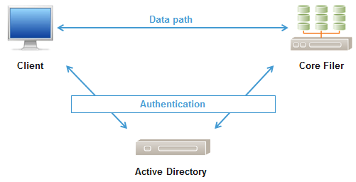 Appendix F: Configuring Active Directory for Avere SMB — Avere OS