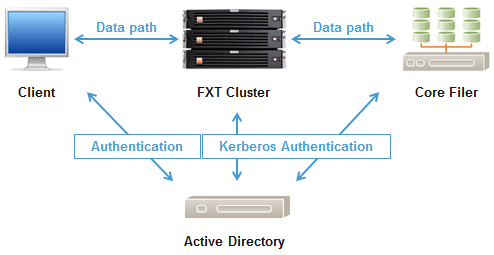 Appendix F: Configuring Active Directory for Avere SMB